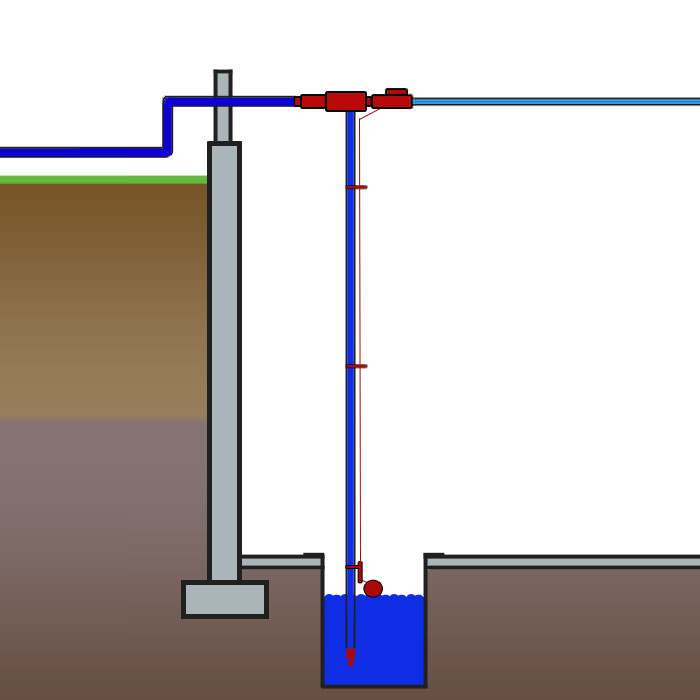 Comparing Sump Pump Systems